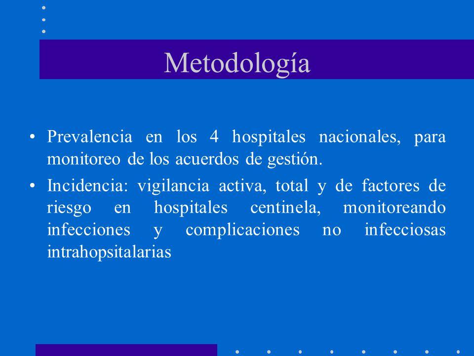 Metodología Prevalencia en los 4 hospitales nacionales, para monitoreo de los acuerdos de gestión. Incidencia: vigilancia activa, total y de factores
