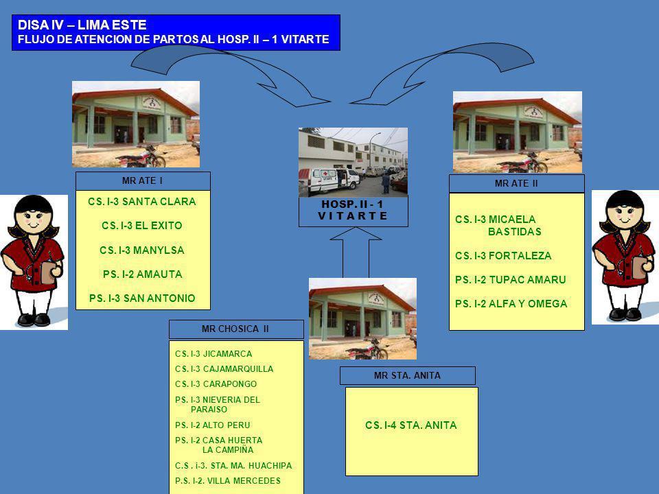 HOSP. II - 1 V I T A R T E DISA IV – LIMA ESTE FLUJO DE ATENCION DE PARTOS AL HOSP. II – 1 VITARTE CS. I-3 MICAELA BASTIDAS CS. I-3 FORTALEZA PS. I-2