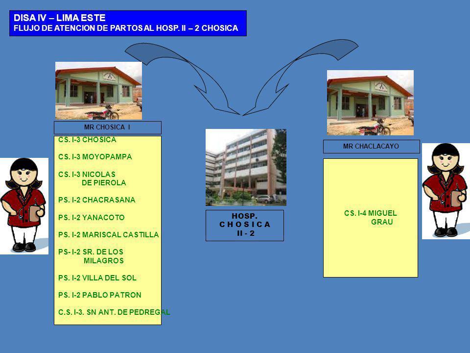 MR CHOSICA I HOSP. C H O S I C A II - 2 DISA IV – LIMA ESTE FLUJO DE ATENCION DE PARTOS AL HOSP. II – 2 CHOSICA CS. I-4 MIGUEL GRAU CS. I-3 CHOSICA CS