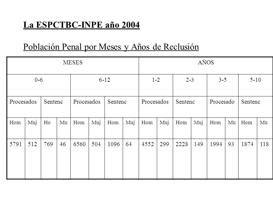 La ESPCTBC-INPE año 2004 Población Penal por Meses y Años de Reclusión MESESAÑOS 0-66-121-22-33-55-10 ProcesadosSentencProcesadosSentencProcesadosSent