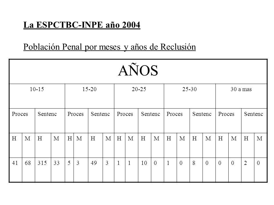 La ESPCTBC-INPE año 2004 Población Penal por meses y años de Reclusión AÑOS 10-1515-2020-2525-3030 a mas ProcesSentencProcesSentencProcesSentencProces