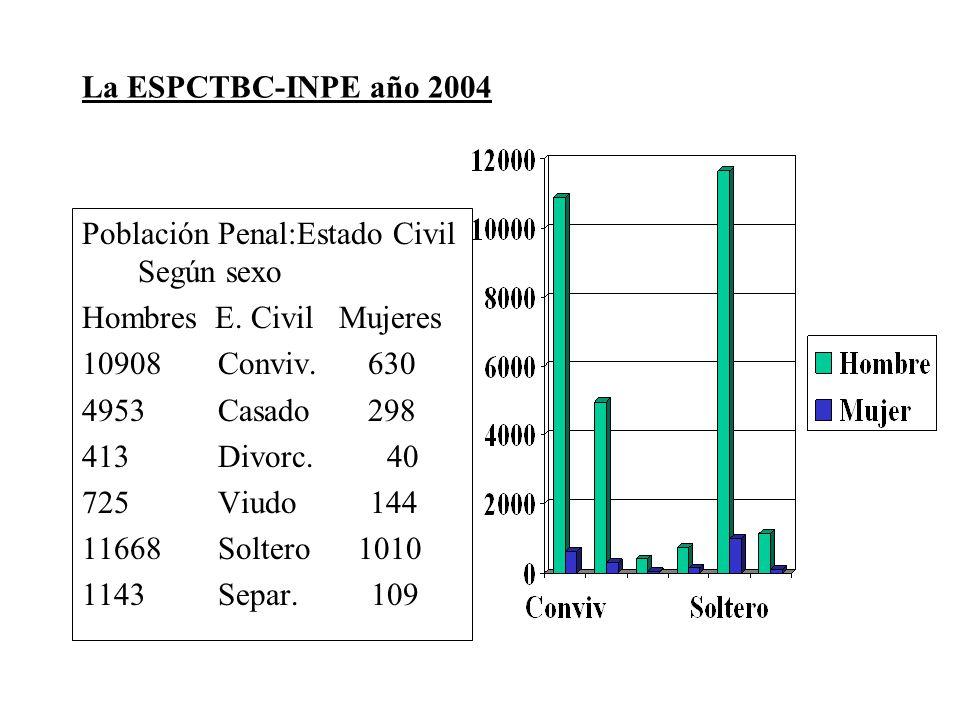 La ESPCTBC-INPE año 2004 Población Penal:Estado Civil Según sexo Hombres E. Civil Mujeres 10908 Conviv. 630 4953 Casado 298 413 Divorc. 40 725 Viudo 1