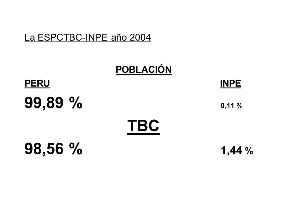La ESPCTBC-INPE año 2004 POBLACIÓN PERU INPE 99,89 % 0,11 % TBC 98,56 % 1,44 %