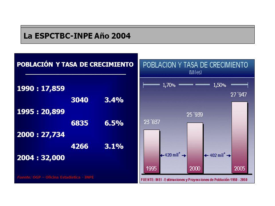 POBLACIÓN Y TASA DE CRECIMIENTO __________________________ 1990 : 17,859 3040 3.4% 1995 : 20,899 6835 6.5% 2000 : 27,734 4266 3.1% 2004 : 32,000 Fuente: OGP – Oficina Estadística - INPE La ESPCTBC-INPE Año 2004