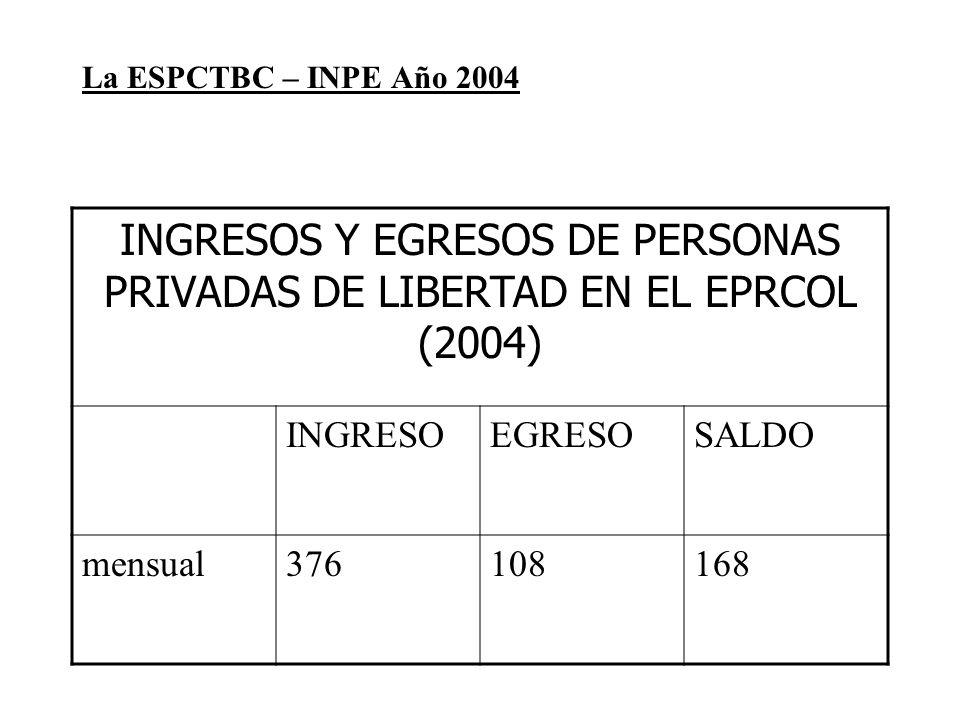 La ESPCTBC – INPE Año 2004 INGRESOS Y EGRESOS DE PERSONAS PRIVADAS DE LIBERTAD EN EL EPRCOL (2004) INGRESOEGRESOSALDO mensual376108168