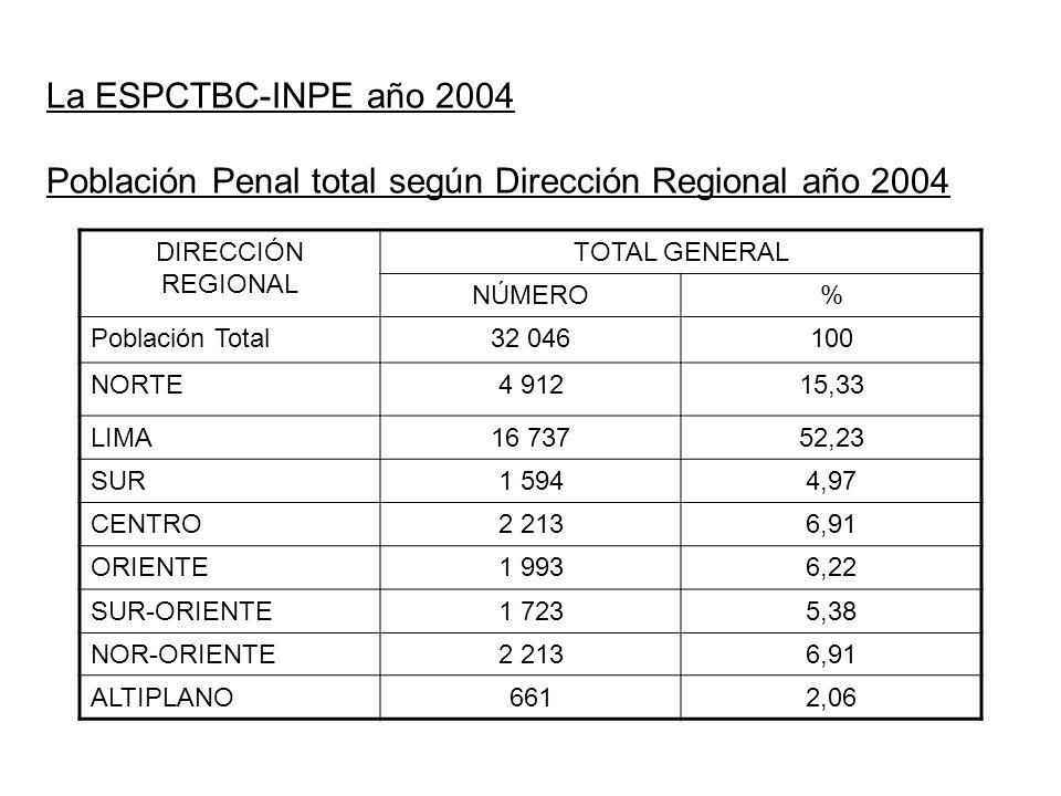 La ESPCTBC-INPE año 2004 Población Penal total según Dirección Regional año 2004 DIRECCIÓN REGIONAL TOTAL GENERAL NÚMERO% Población Total32 046100 NORTE4 91215,33 LIMA16 73752,23 SUR1 5944,97 CENTRO2 2136,91 ORIENTE1 9936,22 SUR-ORIENTE1 7235,38 NOR-ORIENTE2 2136,91 ALTIPLANO6612,06