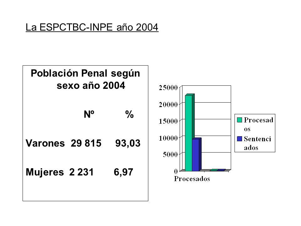 La ESPCTBC-INPE año 2004 Población Penal según sexo año 2004 Nº % Varones 29 815 93,03 Mujeres 2 231 6,97