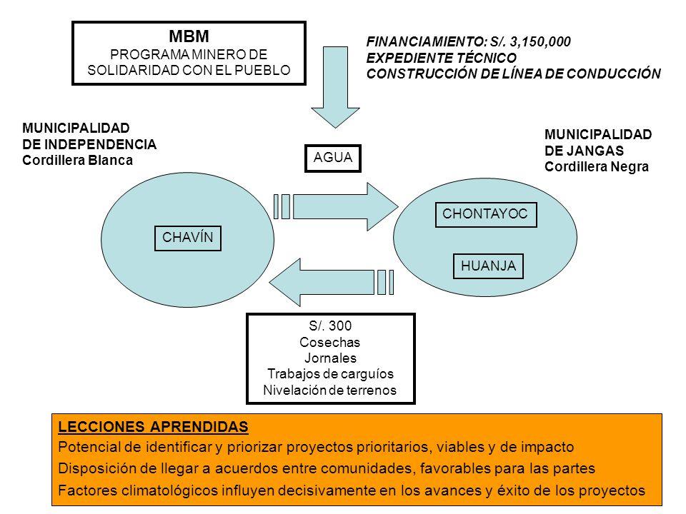 CHAVÍN HUANJA CHONTAYOC AGUA S/.