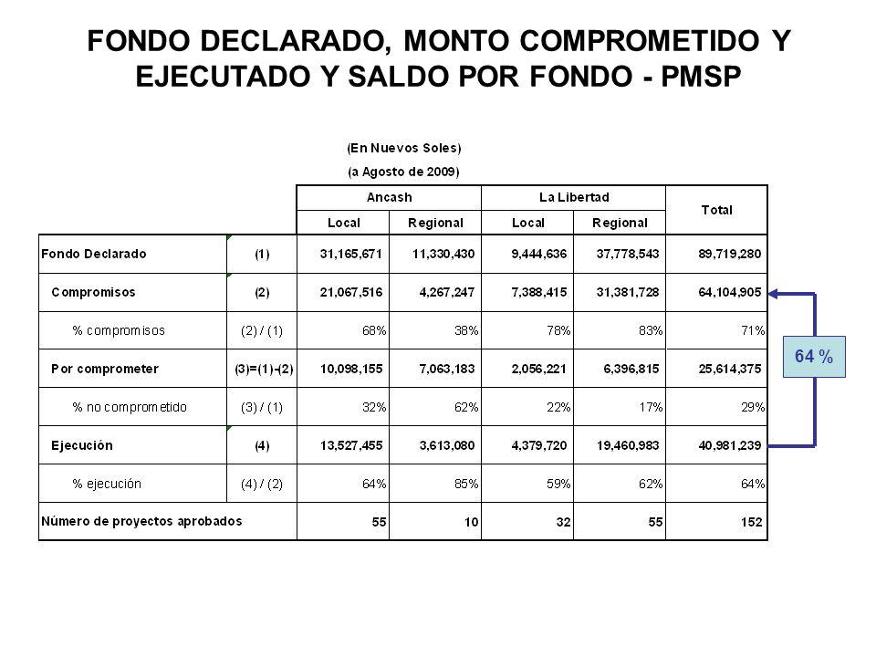FONDO DECLARADO, MONTO COMPROMETIDO Y EJECUTADO Y SALDO POR FONDO - PMSP 64 %