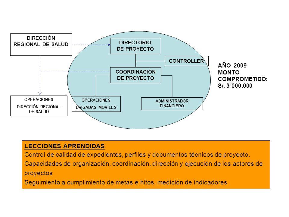 LINEA DE CONDUCCIÓN CHAVÍN-CHONTAYOC-HUANJA CONVENIO: MUNICIPALIDAD DE JANGAS Comunidad de Chontayoc Comunidad de Huanja MUNICIPALIDAD DE INDEPENDENCIA Comunidad de Chavín