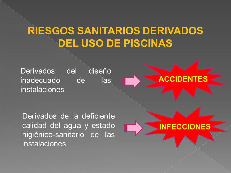 RIESGOS SANITARIOS DERIVADOS DEL USO DE PISCINAS Derivados del diseño inadecuado de las instalaciones Derivados de la deficiente calidad del agua y es
