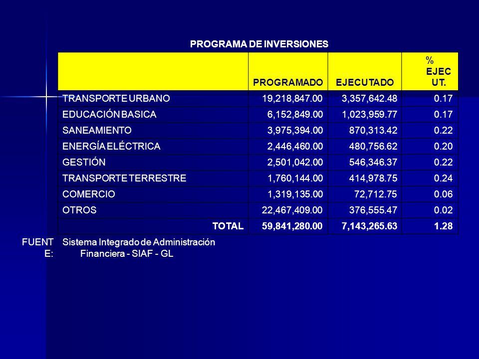 PROGRAMA DE INVERSIONES PROGRAMADOEJECUTADO % EJEC UT.