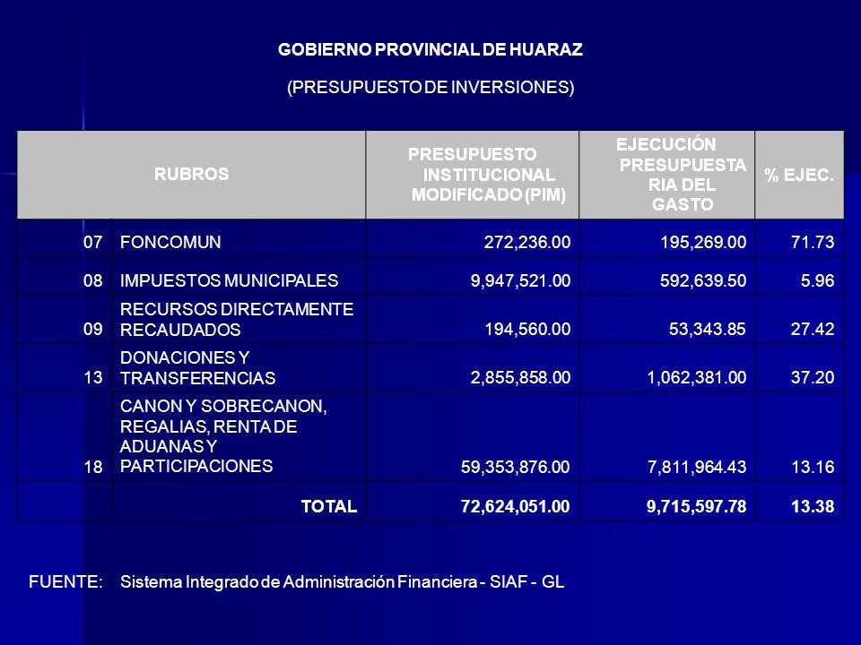GOBIERNO PROVINCIAL DE HUARAZ (PRESUPUESTO DE INVERSIONES) RUBROS PRESUPUESTO INSTITUCIONAL MODIFICADO (PIM) EJECUCIÓN PRESUPUESTA RIA DEL GASTO % EJEC.