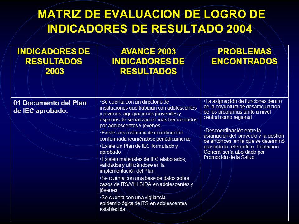 MATRIZ DE EVALUACION DE LOGRO DE INDICADORES DE RESULTADO 2004 La asignación de funciones dentro de la coyuntura de desarticulación de los programas t