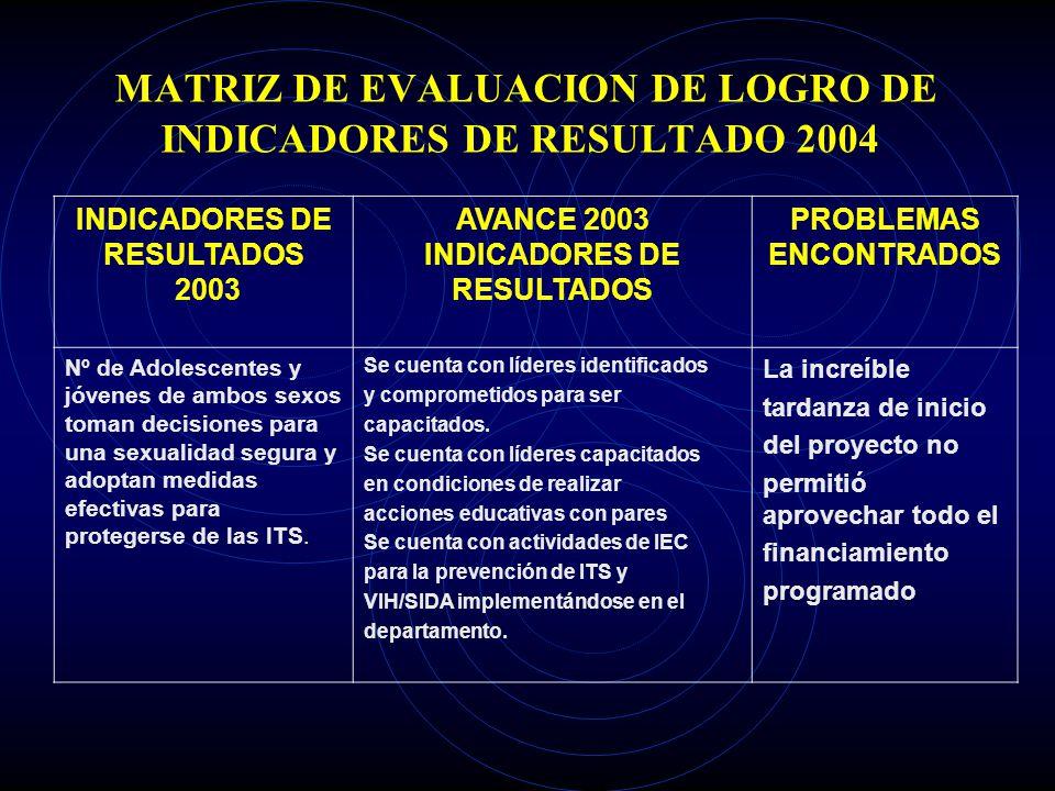 MATRIZ DE EVALUACION DE LOGRO DE INDICADORES DE RESULTADO 2004 INDICADORES DE RESULTADOS 2003 AVANCE 2003 INDICADORES DE RESULTADOS PROBLEMAS ENCONTRA