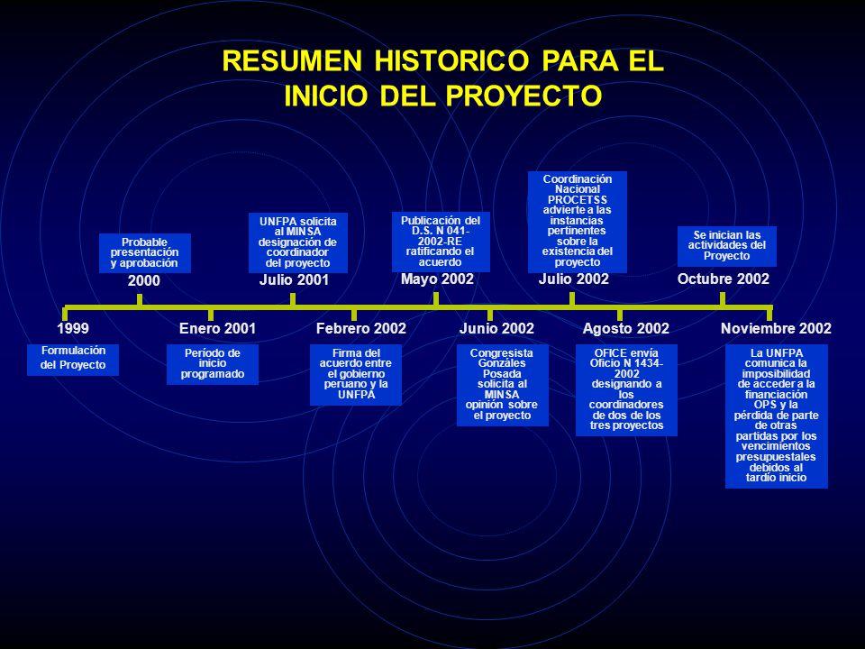 Formulación del Proyecto 1999 2000 Probable presentación y aprobación Período de inicio programado Enero 2001 Julio 2001 UNFPA solicita al MINSA desig