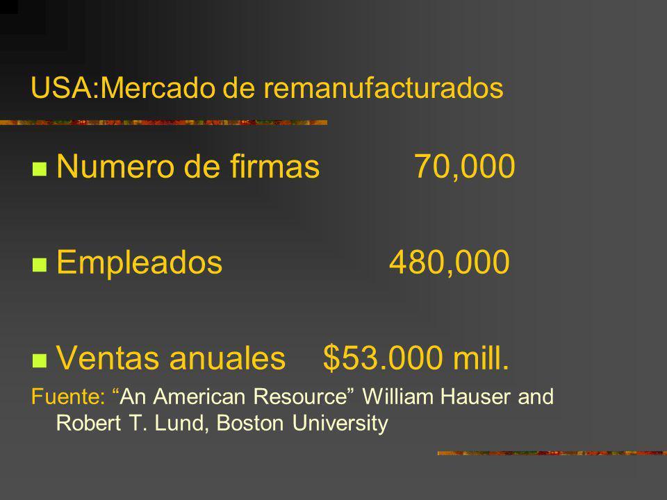 USA:Mercado de remanufacturados Numero de firmas 70,000 Empleados 480,000 Ventas anuales $53.000 mill. Fuente: An American Resource William Hauser and