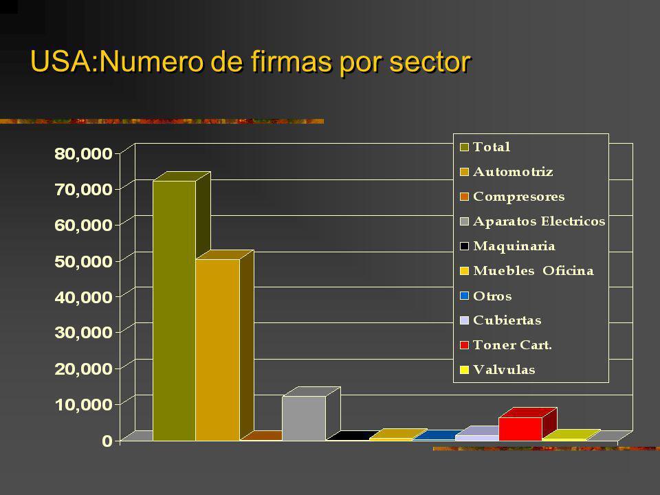 USA:Numero de firmas por sector