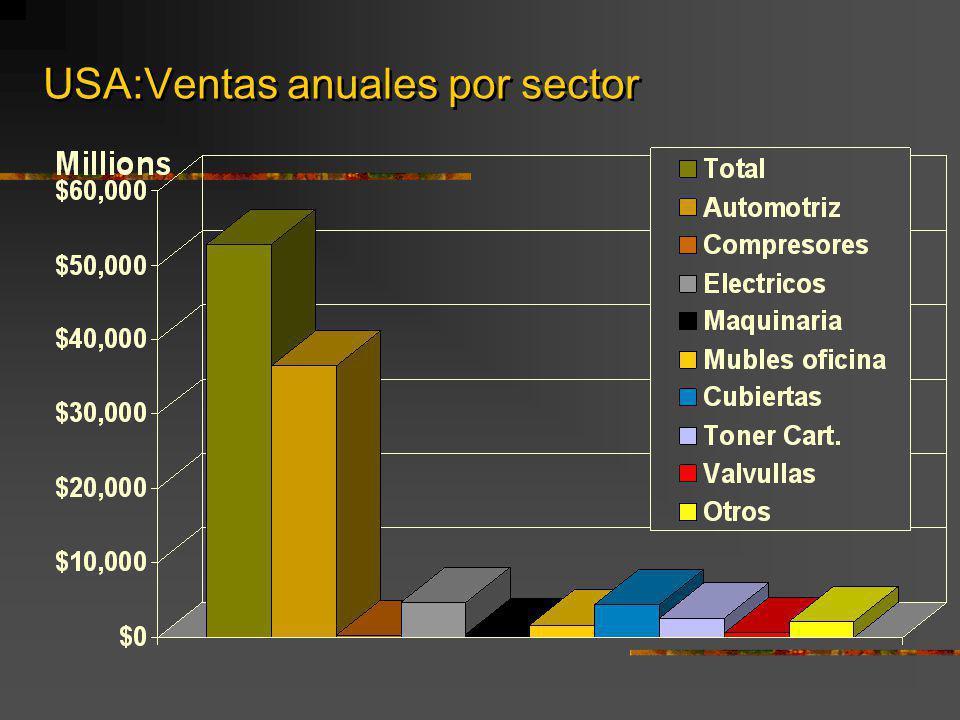 USA:Ventas anuales por sector