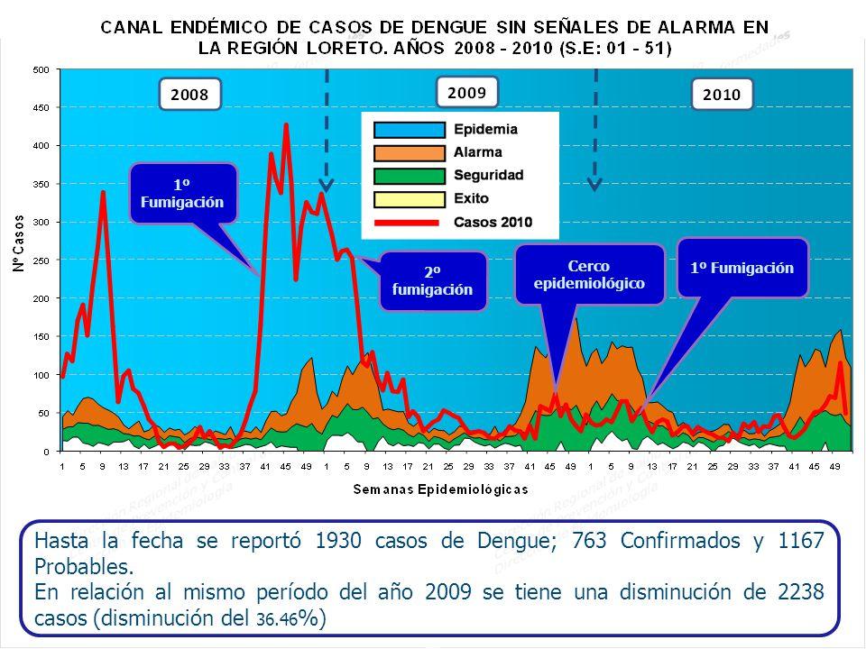 Hasta la fecha se reportó 1930 casos de Dengue; 763 Confirmados y 1167 Probables. En relación al mismo período del año 2009 se tiene una disminución d