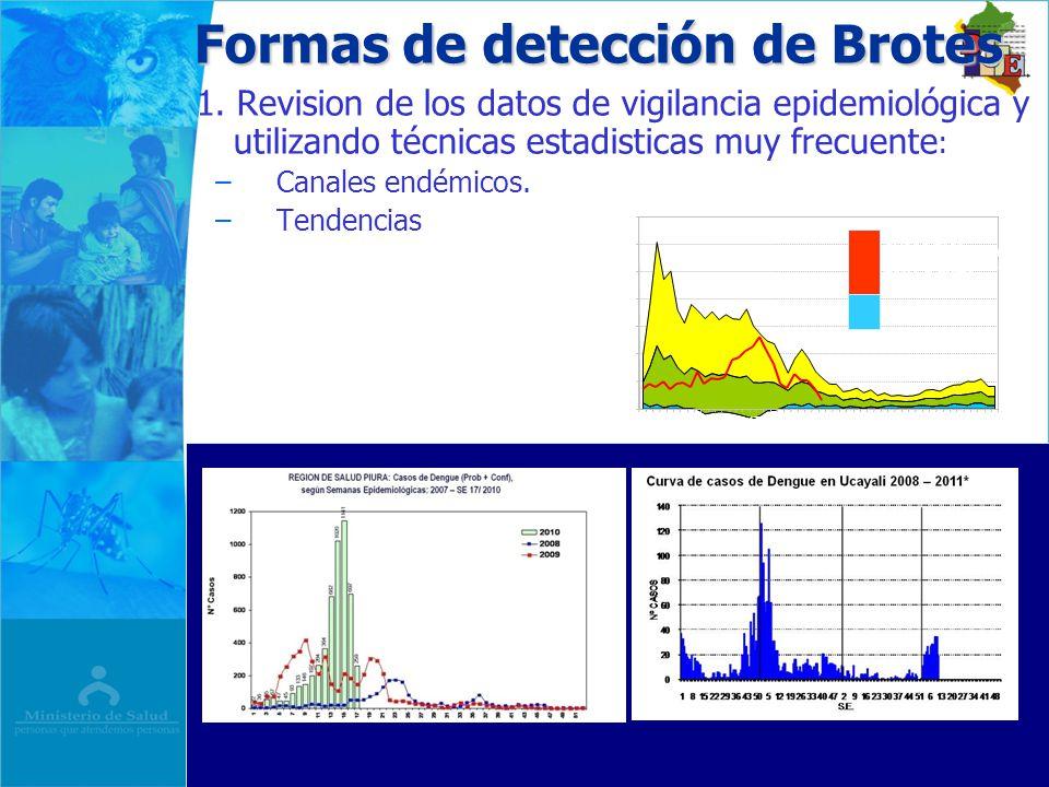 Formas de detección de Brotes 1. Revision de los datos de vigilancia epidemiológica y utilizando técnicas estadisticas muy frecuente : – –Canales endé