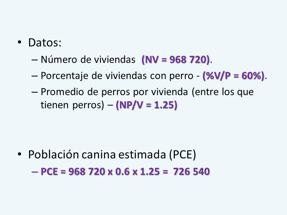 Datos: (NV = 968 720) – Número de viviendas (NV = 968 720). (%V/P = 60%) – Porcentaje de viviendas con perro - (%V/P = 60%). (NP/V = 1.25) – Promedio