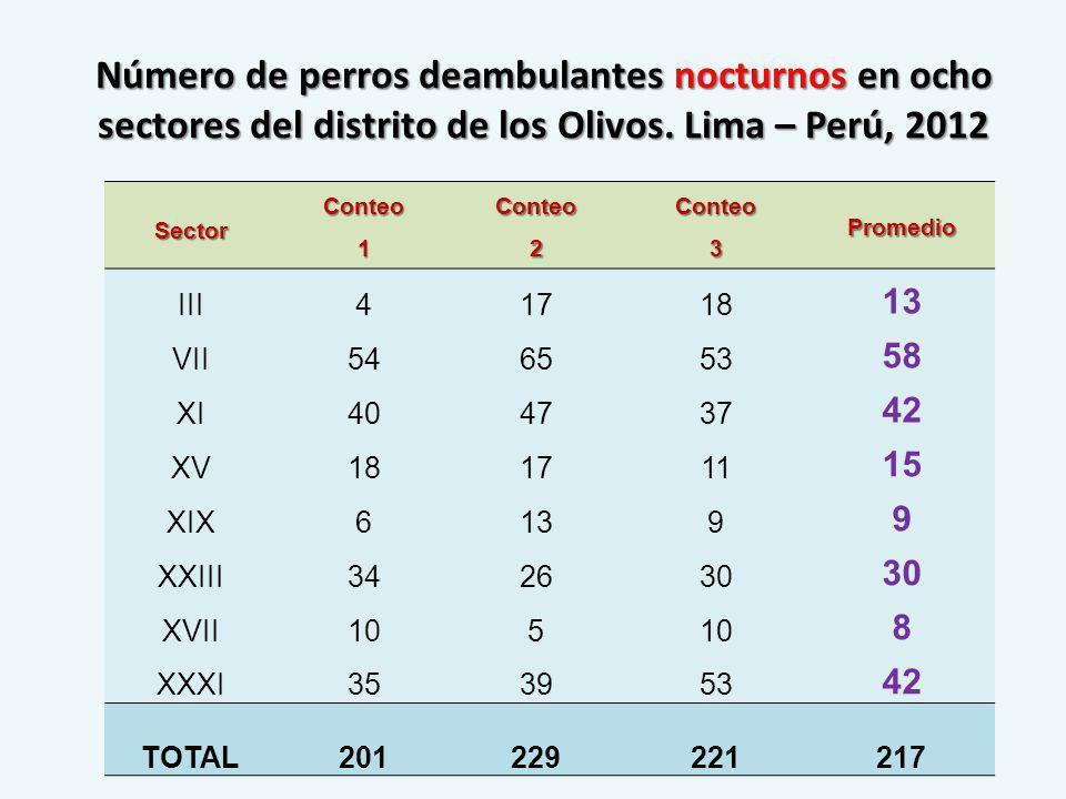 Número de perros deambulantes nocturnos en ocho sectores del distrito de los Olivos. Lima – Perú, 2012 SectorConteo1Conteo2Conteo3Promedio III41718 13