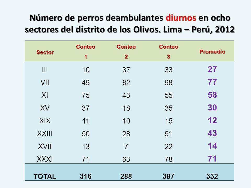 Número de perros deambulantes diurnos en ocho sectores del distrito de los Olivos. Lima – Perú, 2012 SectorConteo1Conteo2Conteo3Promedio III103733 27