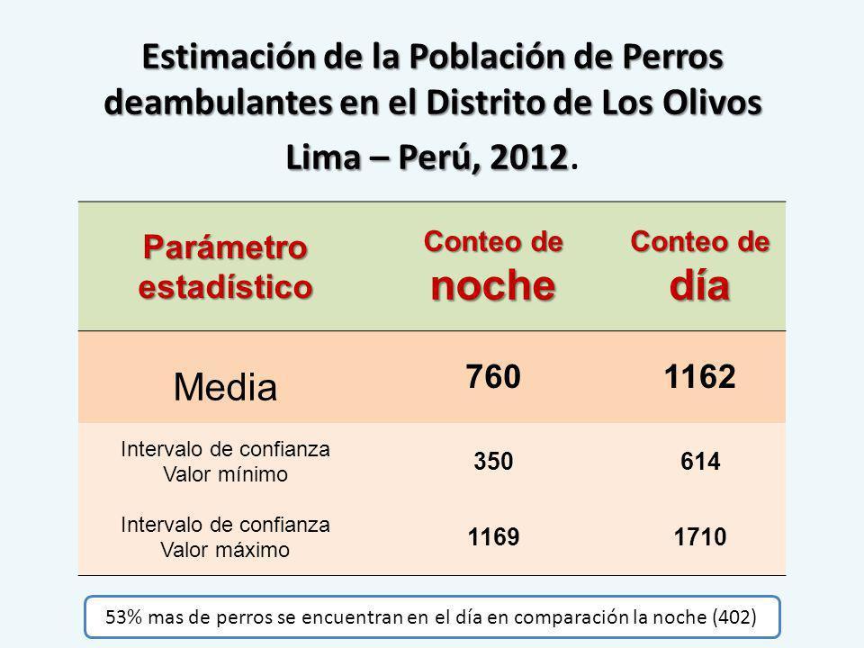Estimación de la Población de Perros deambulantes en el Distrito de Los Olivos Lima – Perú, 2012 Estimación de la Población de Perros deambulantes en