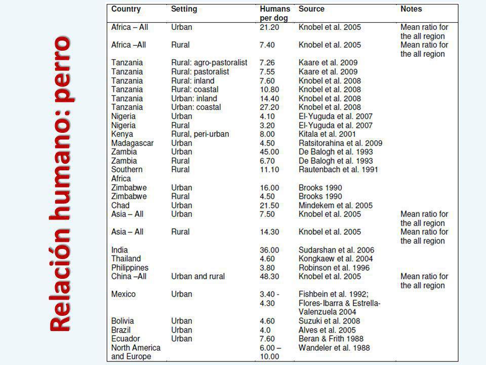 Pintado de cuadrantes, selección de un color y enumerado http://xa.yimg.com/kq/groups/15296103/27554350/name/resources_Companion%2520Animals_true_Surveying-roaming-dog-populations-guidelines-on- methodology-Spanish_tcm35-8158.pdf