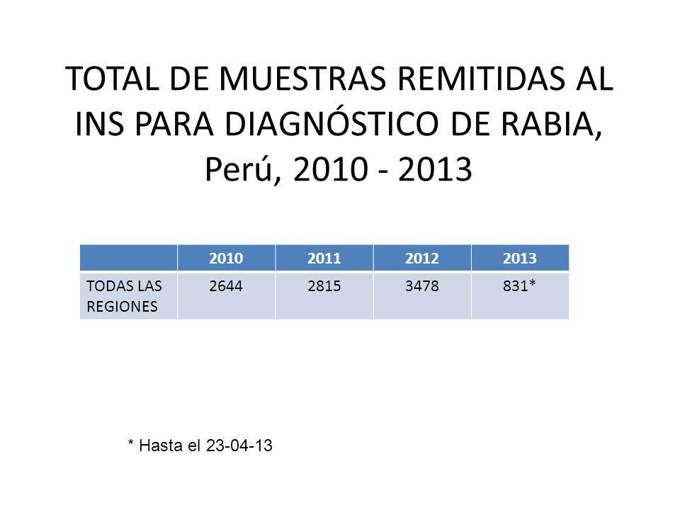 TOTAL DE MUESTRAS REMITIDAS AL INS PARA DIAGNÓSTICO DE RABIA, Perú, 2010 - 2013 2010201120122013 TODAS LAS REGIONES 264428153478831* * Hasta el 23-04-