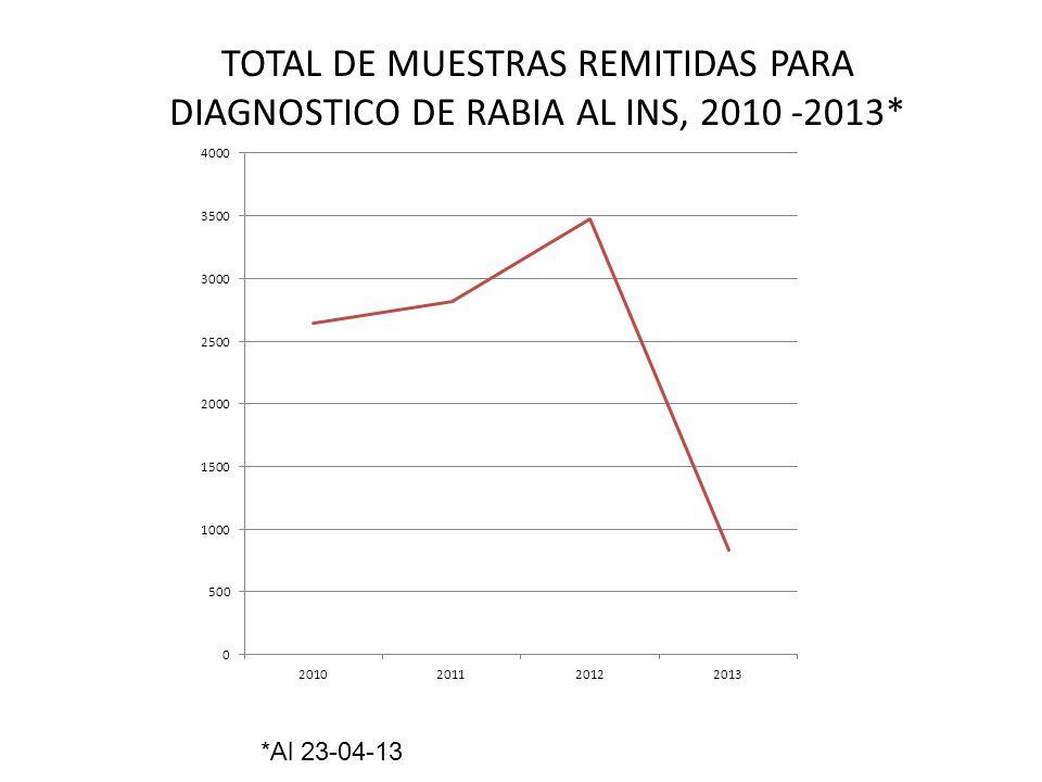 TOTAL DE MUESTRAS REMITIDAS PARA DIAGNOSTICO DE RABIA AL INS, 2010 -2013* *Al 23-04-13