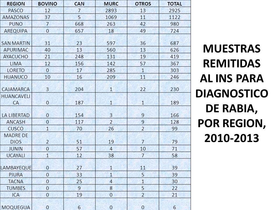 MUESTRAS REMITIDAS AL INS PARA DIAGNOSTICO DE RABIA, POR REGION, 2010-2013 REGIONBOVINOCANMURCOTROSTOTAL PASCO1272893132925 AMAZONAS3751069111122 PUNO