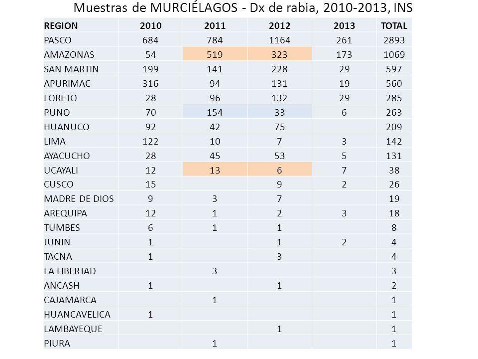 Muestras de MURCIÉLAGOS - Dx de rabia, 2010-2013, INS REGION2010201120122013TOTAL PASCO68478411642612893 AMAZONAS545193231731069 SAN MARTIN19914122829
