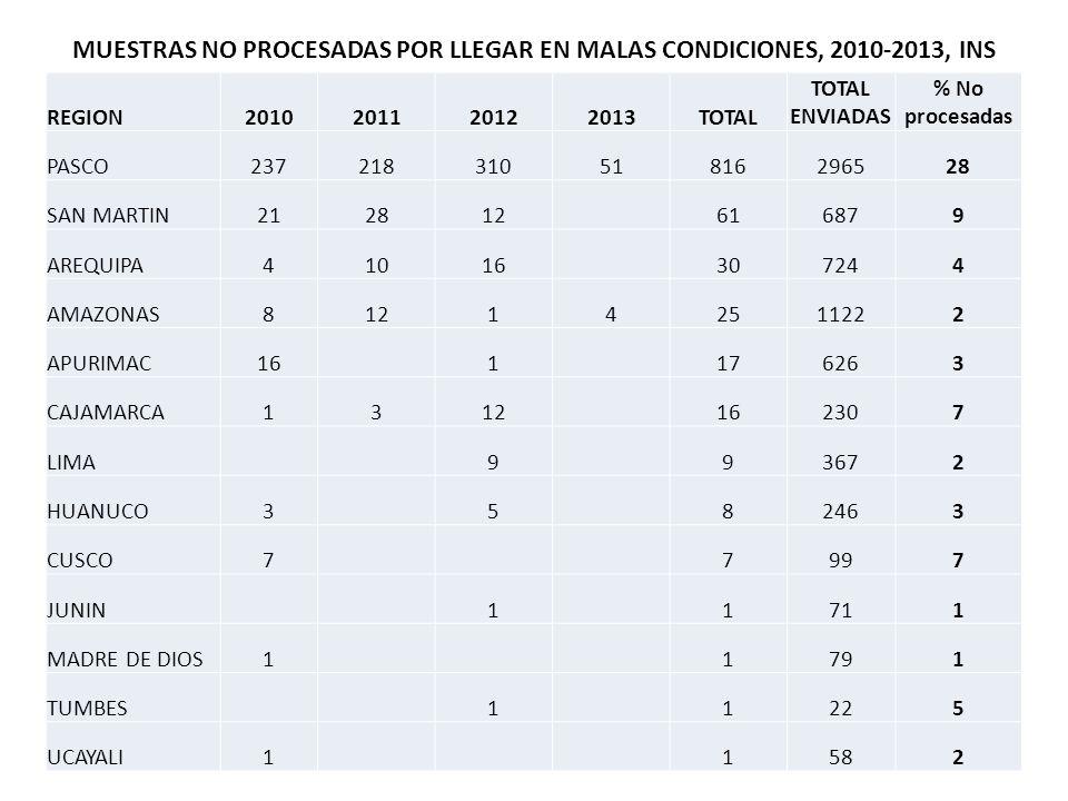 MUESTRAS NO PROCESADAS POR LLEGAR EN MALAS CONDICIONES, 2010-2013, INS REGION2010201120122013TOTAL TOTAL ENVIADAS % No procesadas PASCO237218310518162