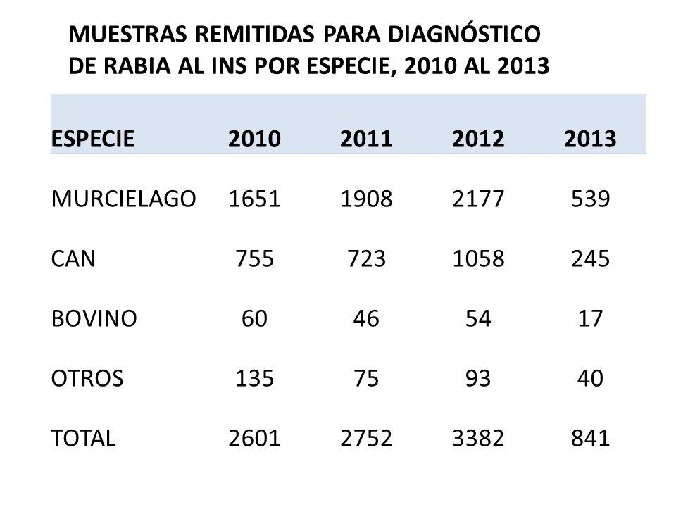 ESPECIE2010201120122013 MURCIELAGO165119082177539 CAN7557231058245 BOVINO60465417 OTROS135759340 TOTAL260127523382841 MUESTRAS REMITIDAS PARA DIAGNÓST