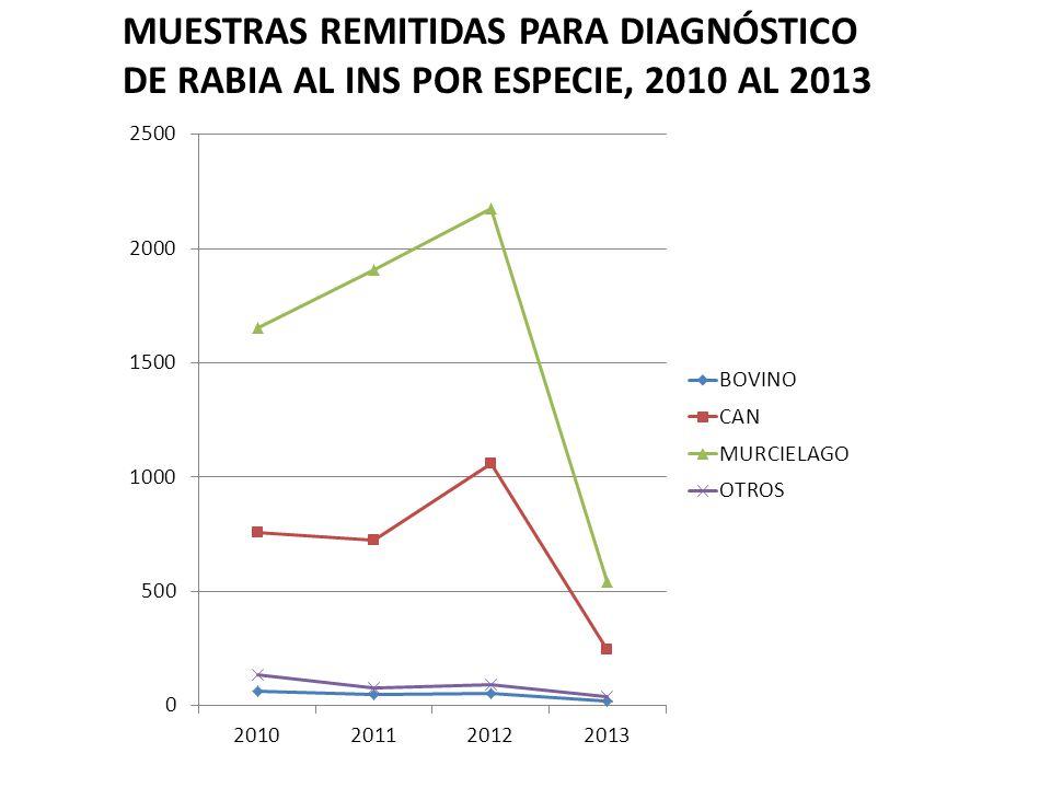 MUESTRAS REMITIDAS PARA DIAGNÓSTICO DE RABIA AL INS POR ESPECIE, 2010 AL 2013