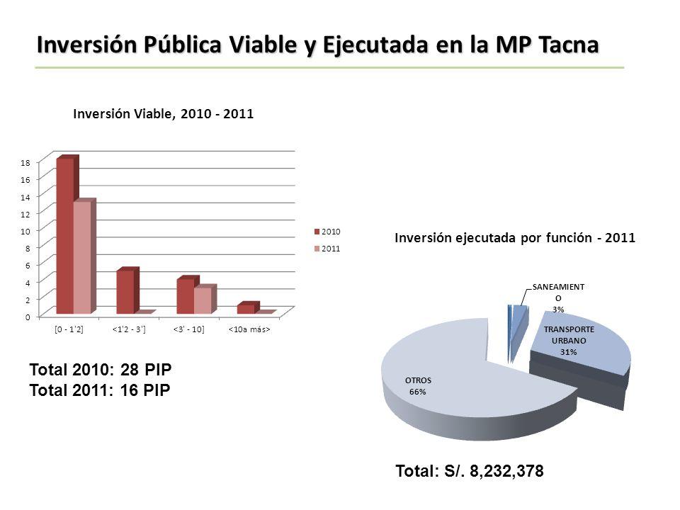 Inversión Viable, 2010 - 2011 Total 2010: 28 PIP Total 2011: 16 PIP Inversión Pública Viable y Ejecutada en la MP Tacna Inversión ejecutada por funció
