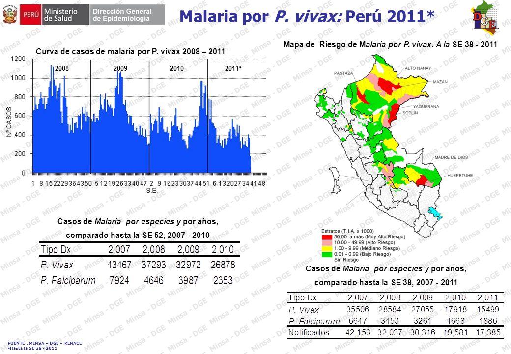 FUENTE : MINSA – DGE – RENACE Hasta la SE 38 - 2011 INDICES AEDICOS – DIRESA UCAYALI JULIO 2011 DistritoLocalidadI.A.% Callería 9 de Octubre7,4 Micaela Bastidas12,7 Shirambari5,8 Nueva Magdalena1,6 La Florida5,3 Nueva Bolognesi3,5 Yarinacocha Nuevo Paraíso11,7 Húsares del Perú6,5 José Olaya9,5 Dos de Mayo10 Tupac Amaru3,3 Centro América2,9 FUENTE : INFORME Nº 19 DIGESA