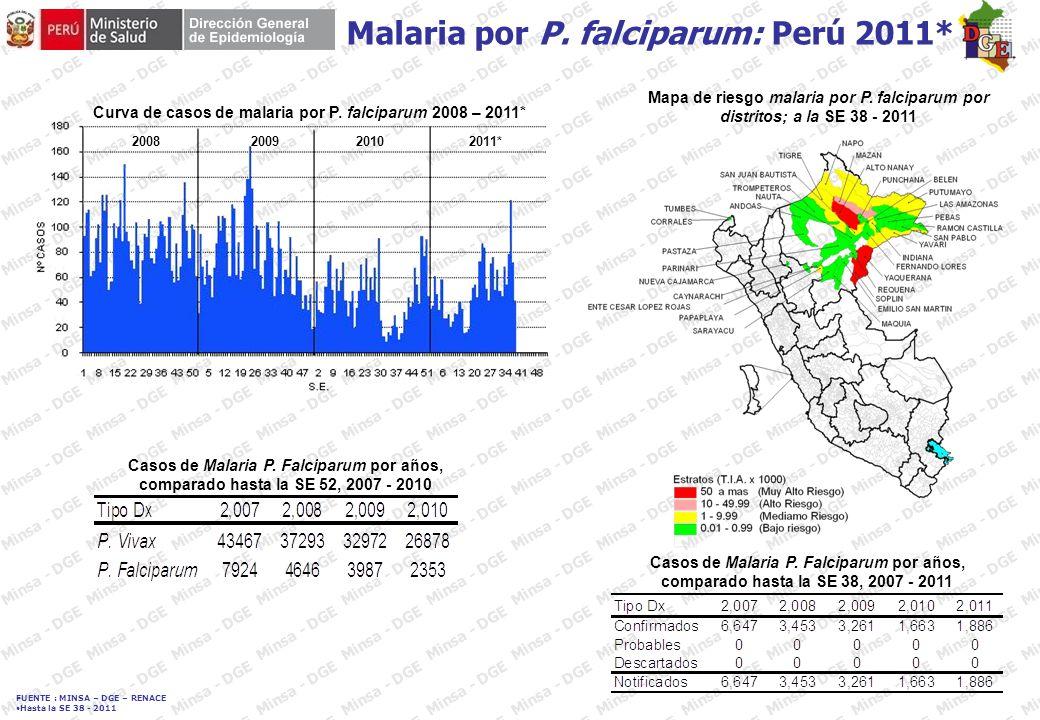 FUENTE : MINSA – DGE – RENACE Hasta la SE 38 - 2011 Casos de enfermedad de Carrión en Cajamarca, comparado hasta la SE 38 de los años 2007 – 2011 20082009 20102011* Enfermedad de Carrión: Departamento de Cajamarca 2011* Enfermedad de Carrión por distrito.
