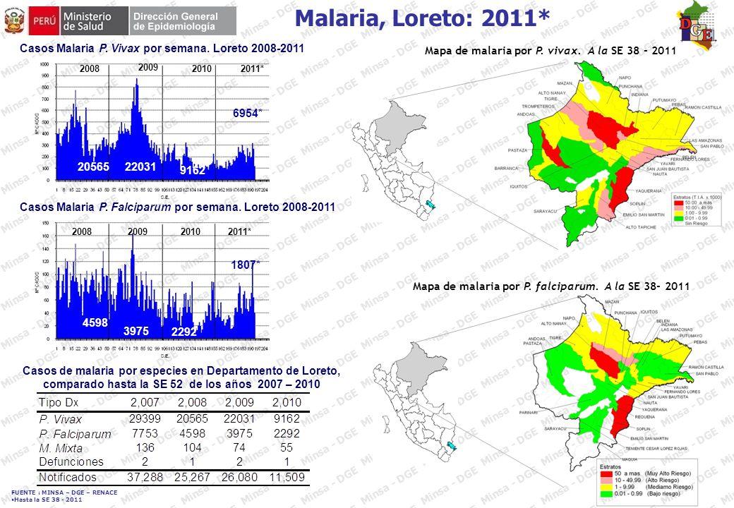 FUENTE : MINSA – DGE – RENACE Hasta la SE 38 - 2011 Casos de dengue (probables y confirmados), según semana epidemiológica, distritos del departamento de Junín 2011*
