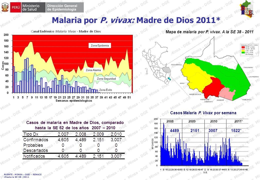 FUENTE : MINSA – DGE – RENACE Hasta la SE 38 - 2011 Casos de dengue (probables y confirmados), según semana epidemiológica, distritos del departamento de Madre de Dios año 2011