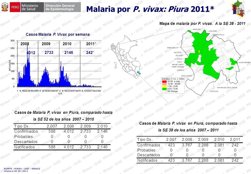 FUENTE : MINSA – DGE – RENACE Hasta la SE 38 - 2011 Mapa de incidencia de dengue por distritos Perú * Casos de dengue por departamentos Perú 2011 (a la SE 38) 17 departamentos en el presente año con casos autóctonos 27 894 casos: 85,12% confirmados, 14,88% probables.