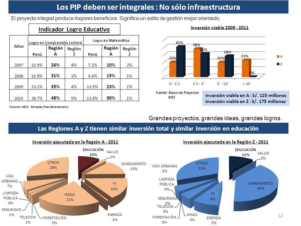 Indicador Logro Educativo Años Logro en Comprensión Lectora Logro en Matemática Perú Región A Región ZPerú Región A Región Z 200715.9% 26% 4%7.2% 10%