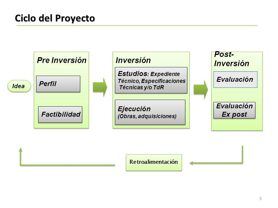 Ciclo del Proyecto Idea Pre Inversión Perfil Factibilidad Inversión Estudios : Expediente Técnico, Especificaciones Técnicas y/o TdR Estudios : Expedi