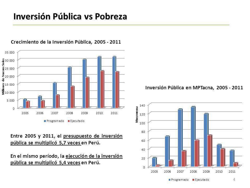 Crecimiento de la Inversión Pública, 2005 - 2011 Entre 2005 y 2011, el presupuesto de inversión pública se multiplicó 5,7 veces en Perú. En el mismo p