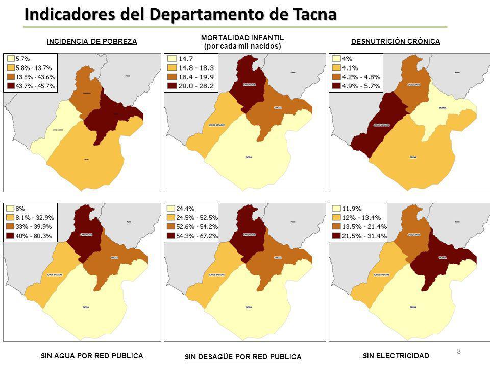 INCIDENCIA DE POBREZA MORTALIDAD INFANTIL (por mil nacidos ) DESNUTRICIÓN CRÓNICA SIN AGUA POR RED PUBLICASIN DESAGÜE POR RED PUBLICASIN ELECTRICIDAD Indicadores de la Provincia de Tacna 9