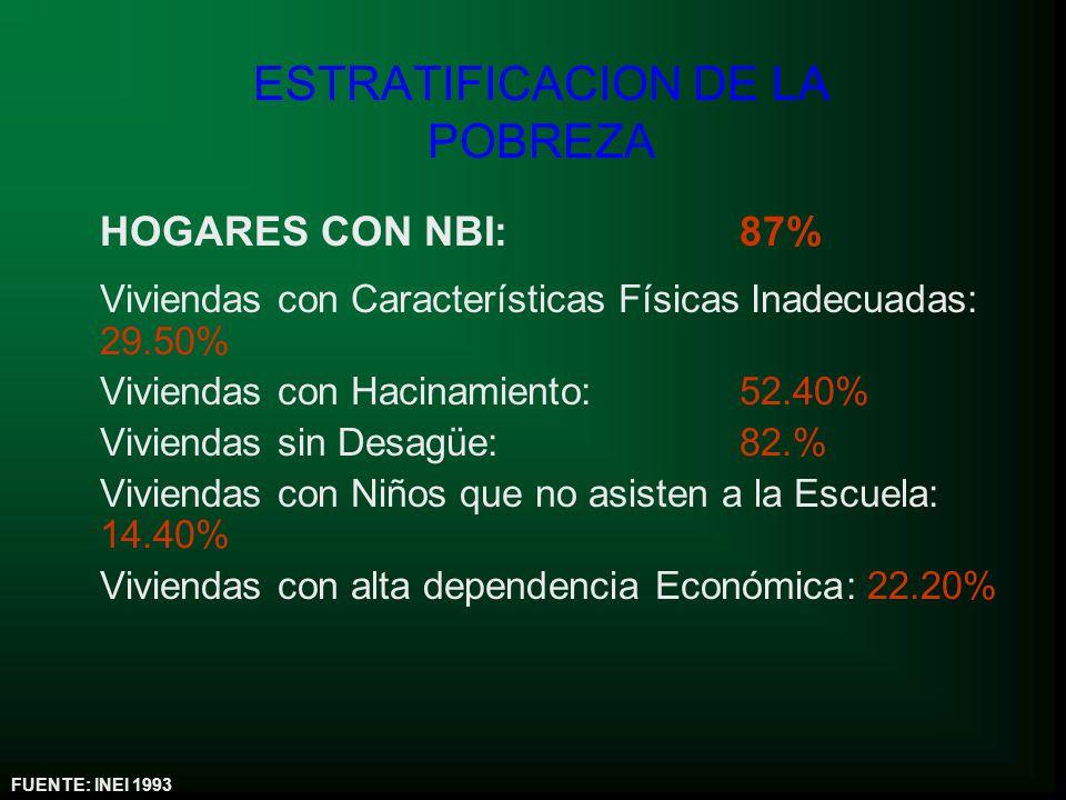 ESTRATIFICACION DE LA POBREZA HOGARES CON NBI: 87% Viviendas con Características Físicas Inadecuadas: 29.50% Viviendas con Hacinamiento: 52.40% Viviendas sin Desagüe: 82.% Viviendas con Niños que no asisten a la Escuela: 14.40% Viviendas con alta dependencia Económica: 22.20% FUENTE: INEI 1993