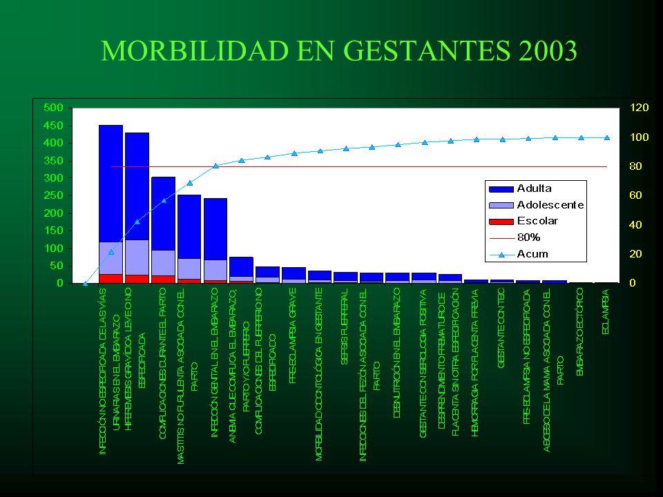 MORBILIDAD EN GESTANTES 2003