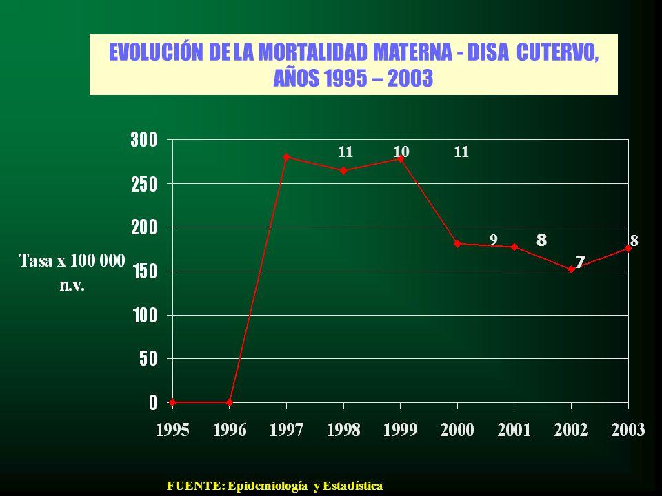 EVOLUCIÓN DE LA MORTALIDAD MATERNA - DISA CUTERVO, AÑOS 1995 – 2003 9 111011 8 7 FUENTE: Epidemiología y Estadística 8